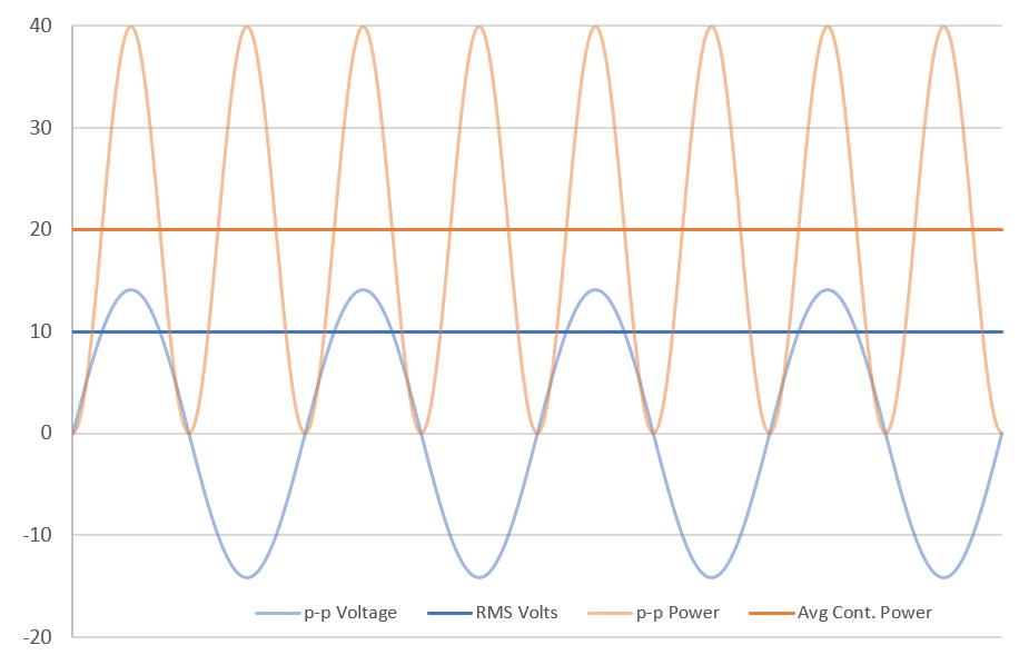 Understanding Amplifier Power - peak vs RMS