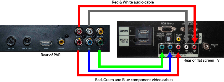 PVR-Component-video-connection1 Hdmi Home Wiring Diagram Smart on