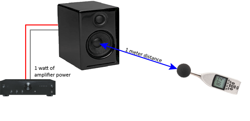 Understanding Speaker Sensitivity - Geoff the Grey Geek
