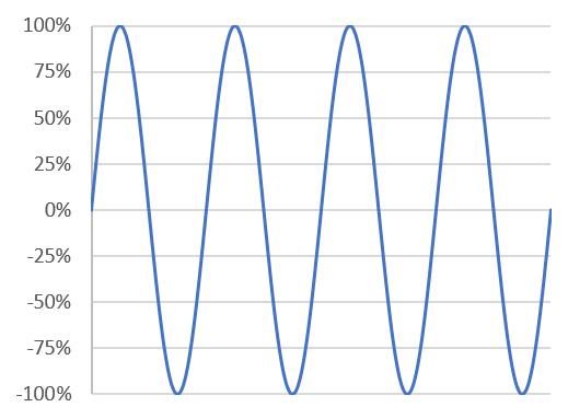 Understanding Amplifier Power - sine wave