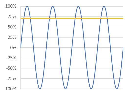 Understanding Amplifier Power - RMS is 70.7% of peak